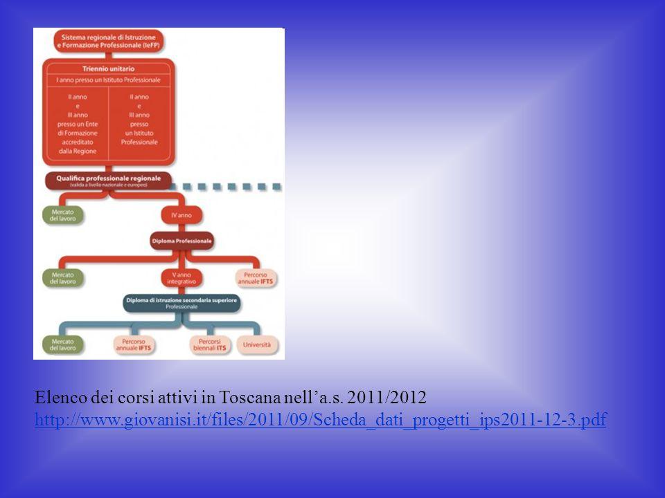 Elenco dei corsi attivi in Toscana nella.s. 2011/2012 http://www.giovanisi.it/files/2011/09/Scheda_dati_progetti_ips2011-12-3.pdf http://www.giovanisi