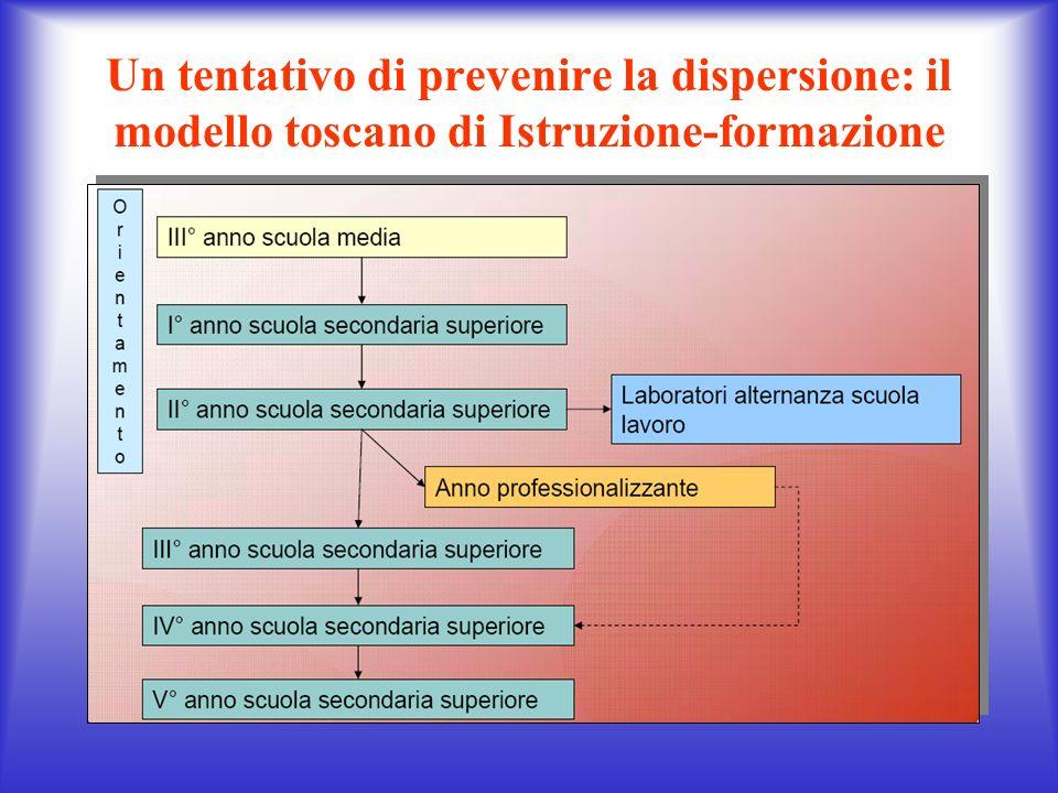 Un tentativo di prevenire la dispersione: il modello toscano di Istruzione-formazione