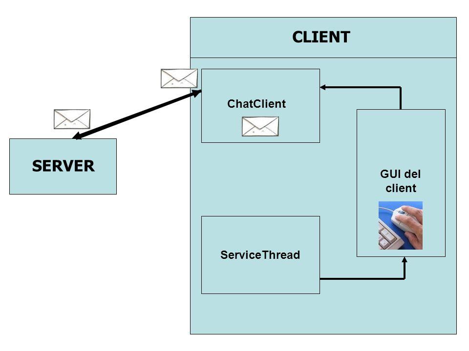 SERVER CLIENT ChatClient ServiceThread GUI del client