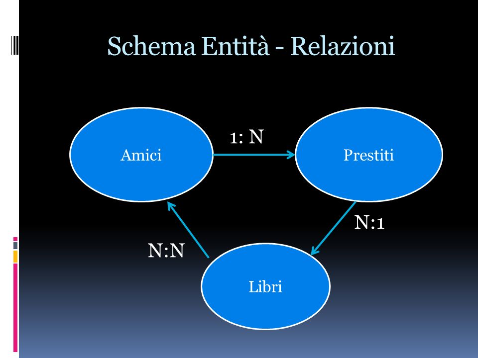 Schema Entità - Relazioni 1: N N:1 N:N AmiciPrestiti Libri