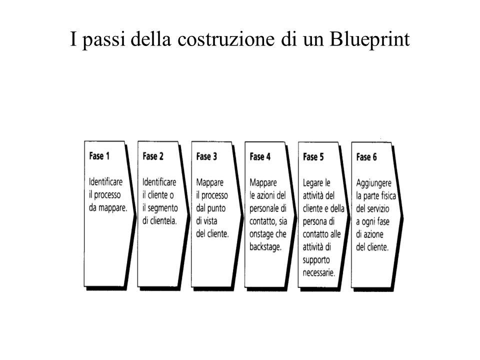I passi della costruzione di un Blueprint