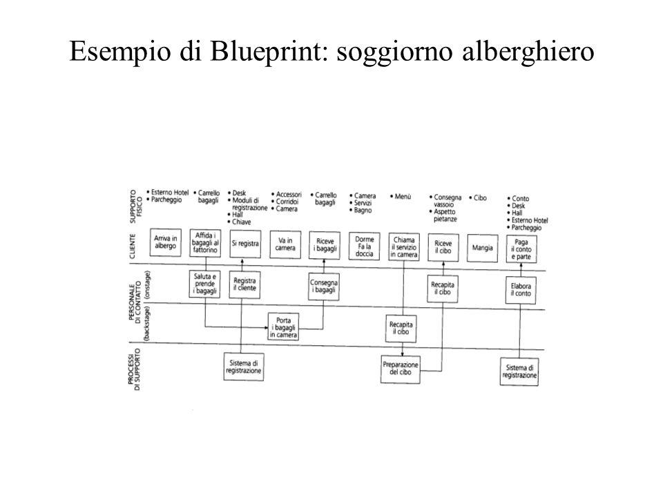 Esempio di Blueprint: soggiorno alberghiero