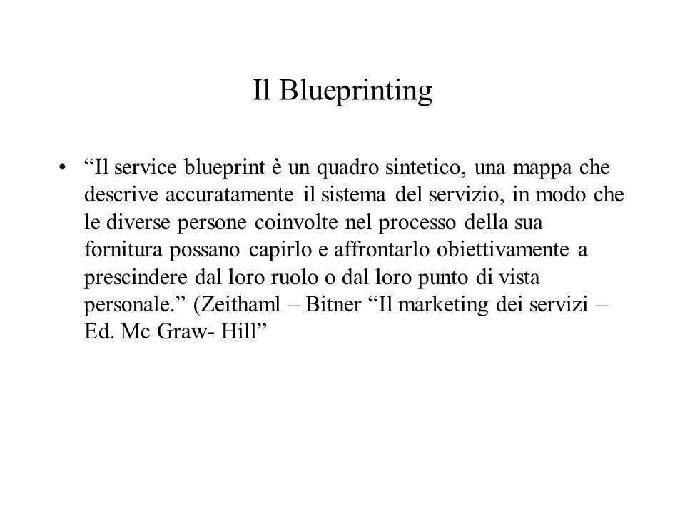Il Blueprinting Il service blueprint è un quadro sintetico, una mappa che descrive accuratamente il sistema del servizio, in modo che le diverse perso