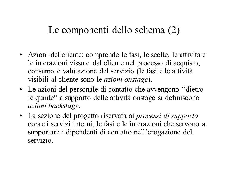 Le componenti dello schema (2) Azioni del cliente: comprende le fasi, le scelte, le attività e le interazioni vissute dal cliente nel processo di acqu