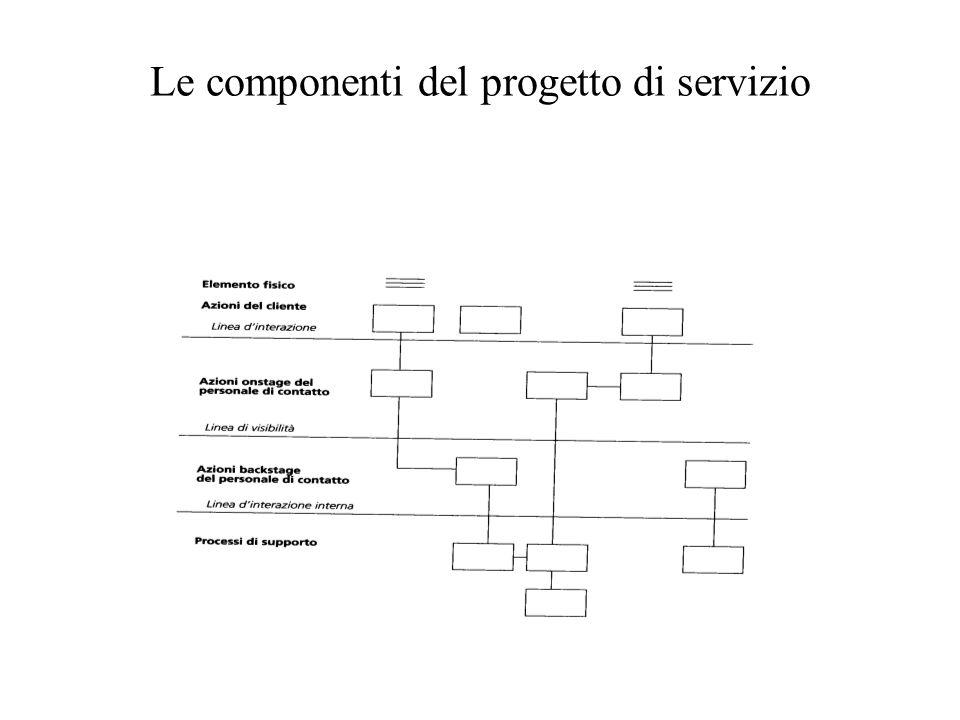 Le componenti del progetto di servizio
