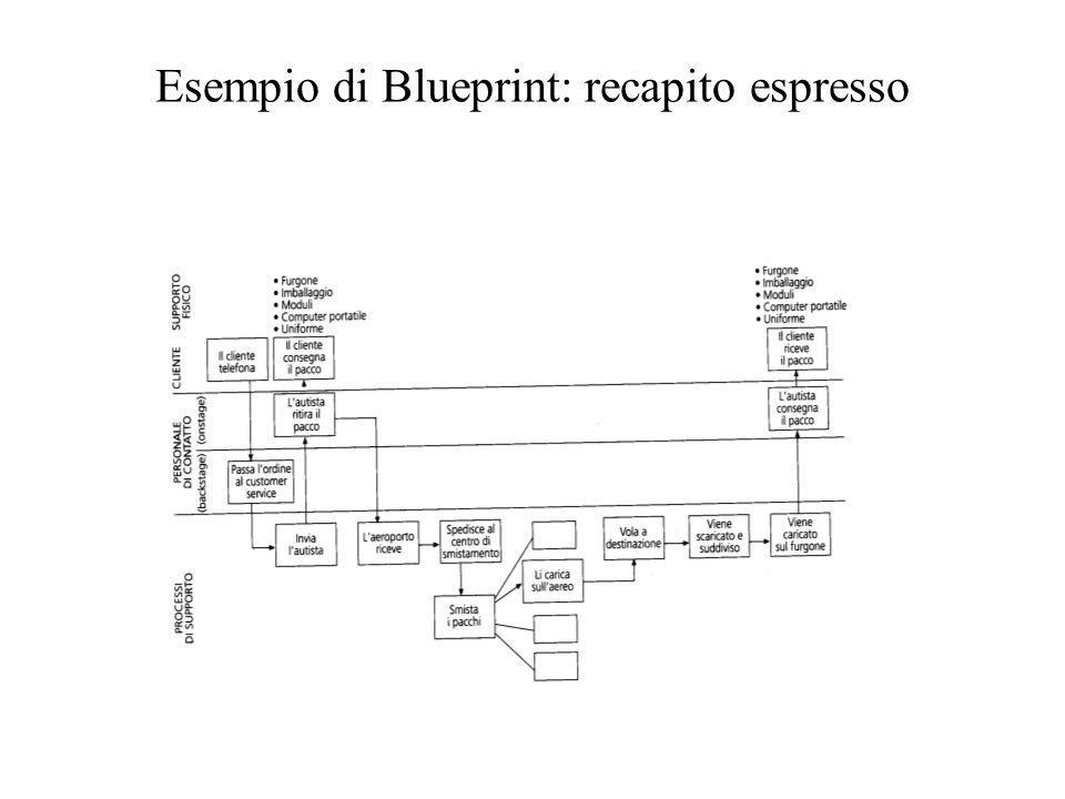 Esempio di Blueprint: recapito espresso