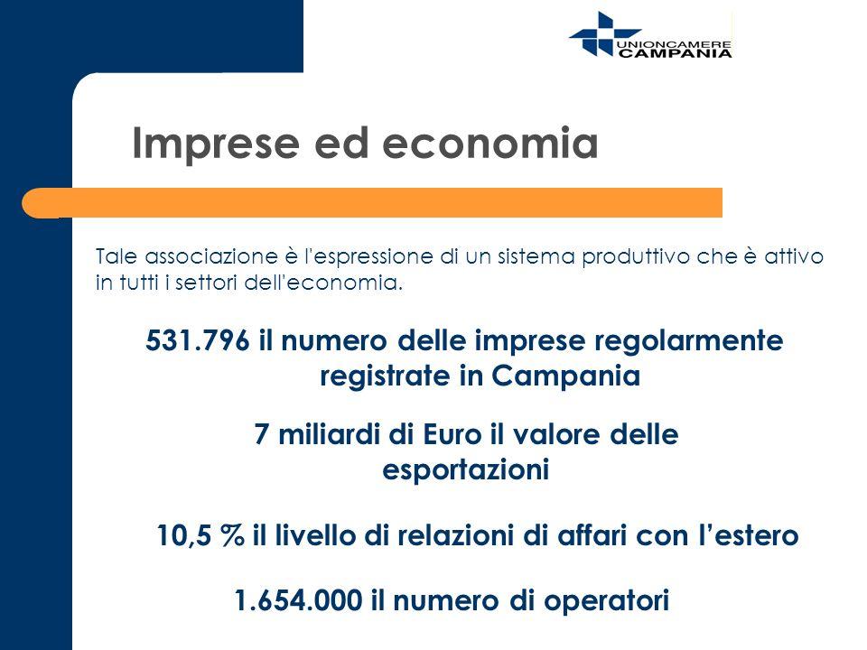 Imprese ed economia 531.796 il numero delle imprese regolarmente registrate in Campania 7 miliardi di Euro il valore delle esportazioni 10,5 % il live