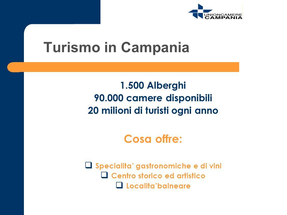Turismo in Campania 1.500 Alberghi 90.000 camere disponibili 20 milioni di turisti ogni anno Cosa offre: Specialita gastronomiche e di vini Centro sto