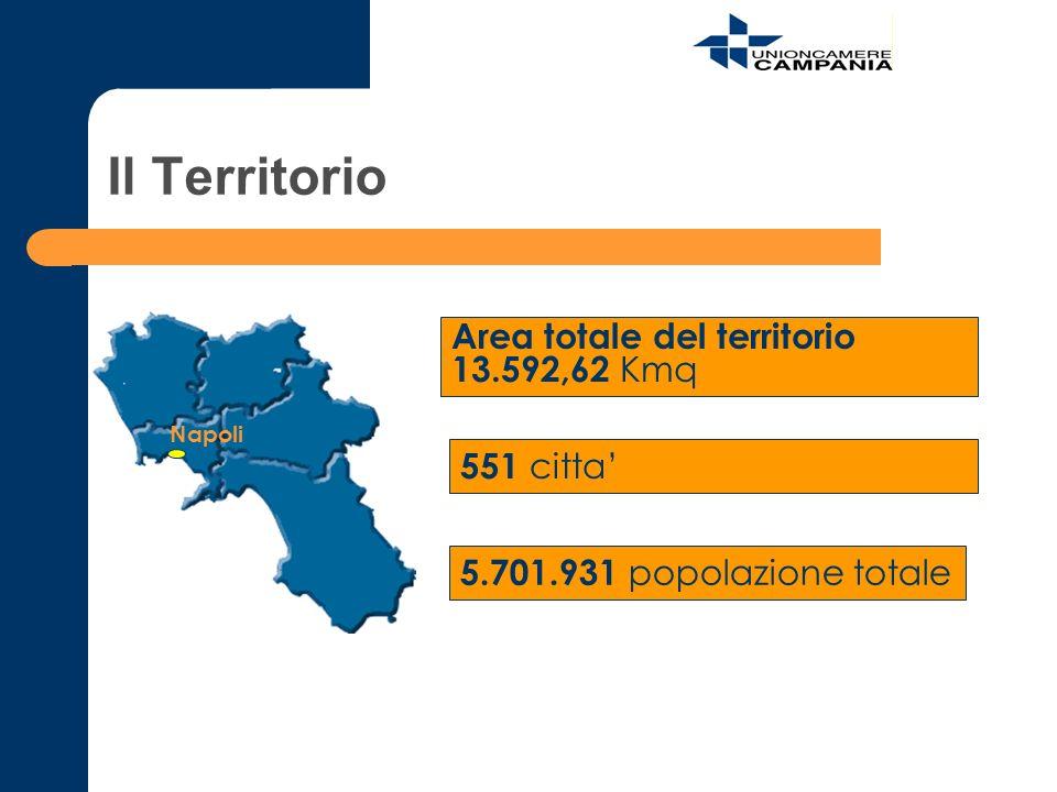 Il Territorio Area totale del territorio 13.592,62 Kmq 551 citta 5.701.931 popolazione totale Napoli