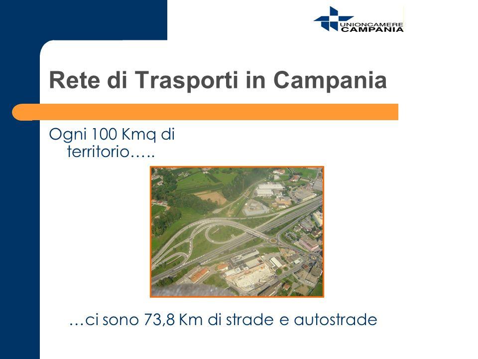 Rete di Trasporti in Campania Ogni 100 Kmq di territorio….. …ci sono 73,8 Km di strade e autostrade