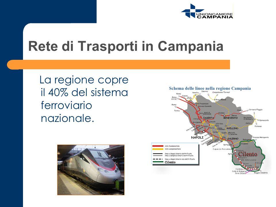 Rete di Trasporti in Campania La regione copre il 40% del sistema ferroviario nazionale.