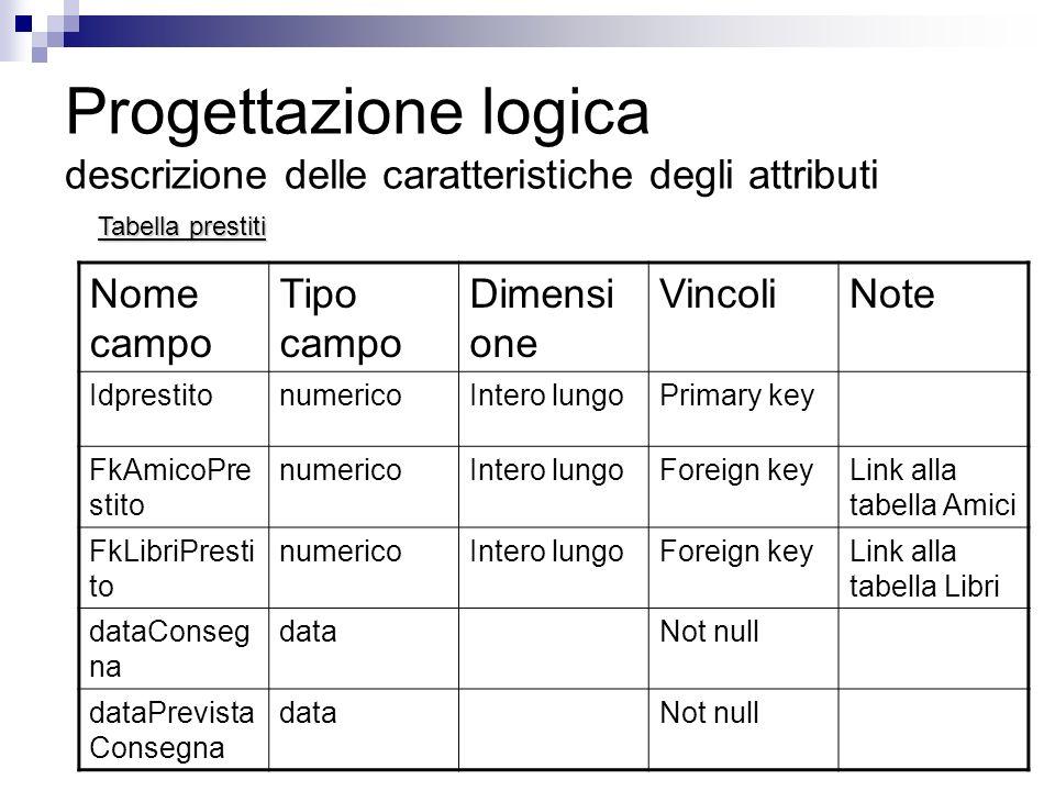 Progettazione logica descrizione delle caratteristiche degli attributi Nome campo Tipo campo Dimensi one VincoliNote IdprestitonumericoIntero lungoPri