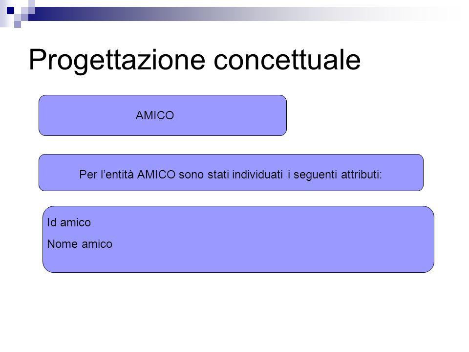 Progettazione concettuale AMICO Per lentità AMICO sono stati individuati i seguenti attributi: Id amico Nome amico