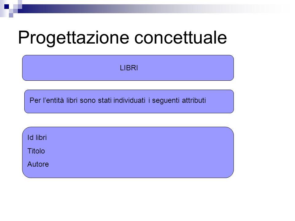 Progettazione concettuale LIBRI Per lentità libri sono stati individuati i seguenti attributi Id libri Titolo Autore