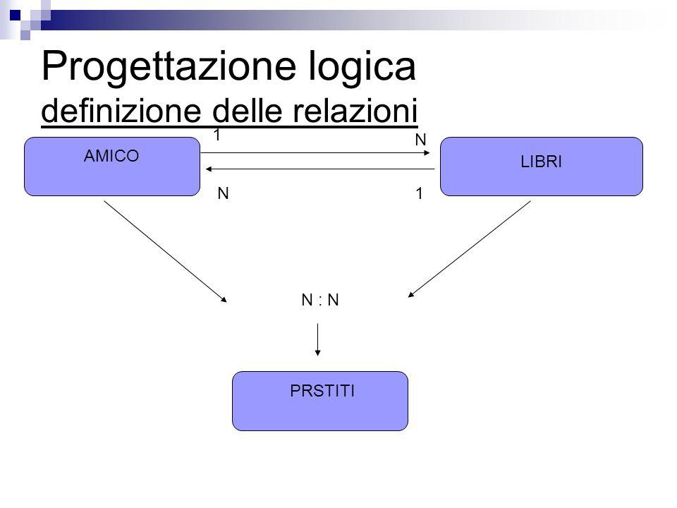 Progettazione logica definizione delle relazioni AMICO LIBRI N1 N 1 N : N PRSTITI
