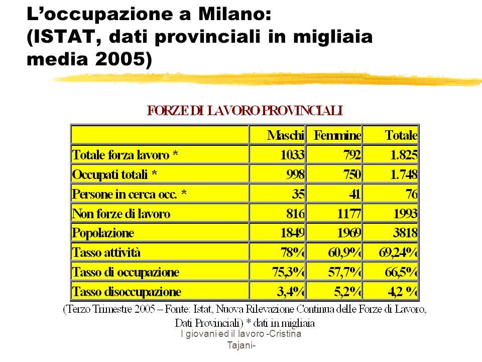 I giovani ed il lavoro -Cristina Tajani- Loccupazione a Milano: (ISTAT, dati provinciali in migliaia media 2005)