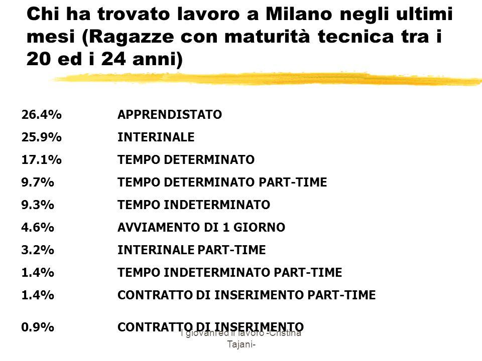 I giovani ed il lavoro -Cristina Tajani- Chi ha trovato lavoro a Milano negli ultimi mesi (Ragazze con maturità tecnica tra i 20 ed i 24 anni) 26.4% A