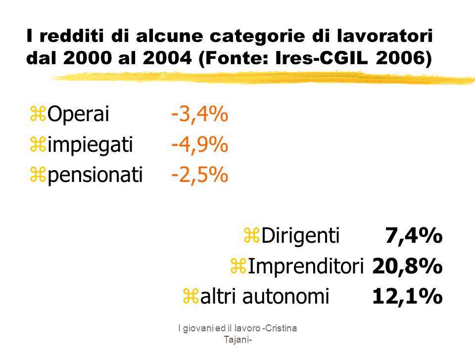 I giovani ed il lavoro -Cristina Tajani- I redditi di alcune categorie di lavoratori dal 2000 al 2004 (Fonte: Ires-CGIL 2006) zOperai-3,4% zimpiegati-