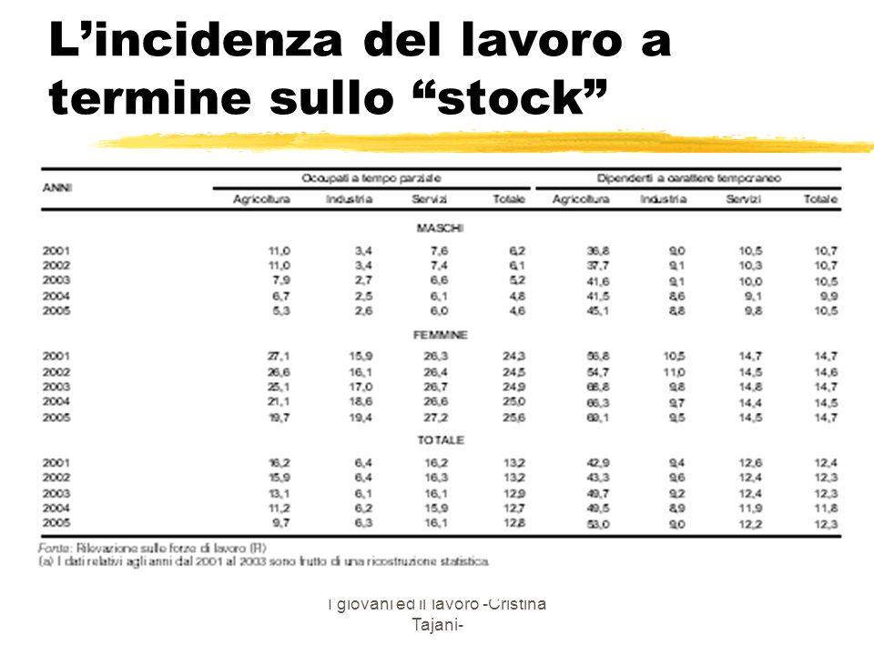 I giovani ed il lavoro -Cristina Tajani- Lincidenza del lavoro a termine sullo stock