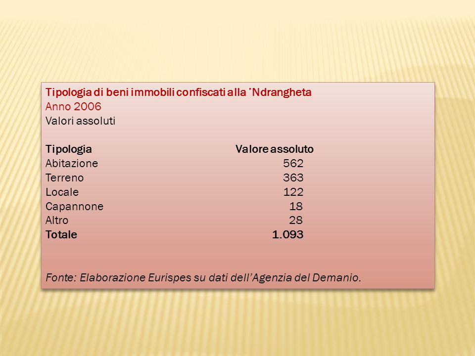 Tipologia di beni immobili confiscati alla Ndrangheta Anno 2006 Valori assoluti Tipologia Valore assoluto Abitazione 562 Terreno 363 Locale 122 Capann