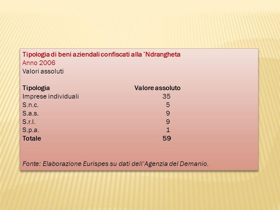 Tipologia di beni aziendali confiscati alla Ndrangheta Anno 2006 Valori assoluti Tipologia Valore assoluto Imprese individuali 35 S.n.c. 5 S.a.s. 9 S.