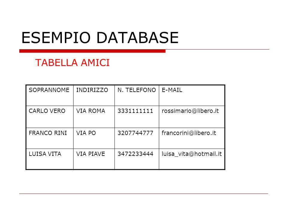 ESEMPIO DATABASE TABELLA AMICI SOPRANNOMEINDIRIZZON. TELEFONOE-MAIL CARLO VEROVIA ROMA3331111111rossimario@libero.it FRANCO RINIVIA PO3207744777franco