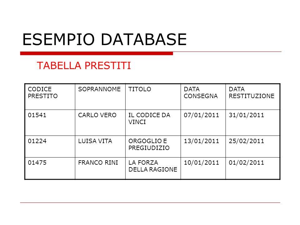 ESEMPIO DATABASE TABELLA PRESTITI CODICE PRESTITO SOPRANNOMETITOLODATA CONSEGNA DATA RESTITUZIONE 01541CARLO VEROIL CODICE DA VINCI 07/01/201131/01/20
