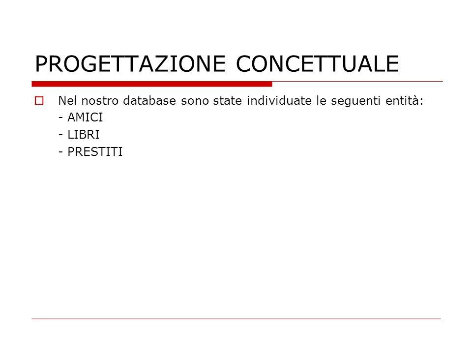PROGETTAZIONE CONCETTUALE Nel nostro database sono state individuate le seguenti entità: - AMICI - LIBRI - PRESTITI