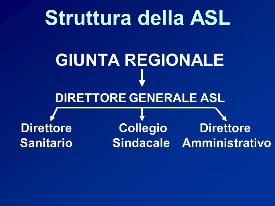 Struttura della ASL GIUNTA REGIONALE DIRETTORE GENERALE ASL Direttore Sanitario Direttore Amministrativo Collegio Sindacale