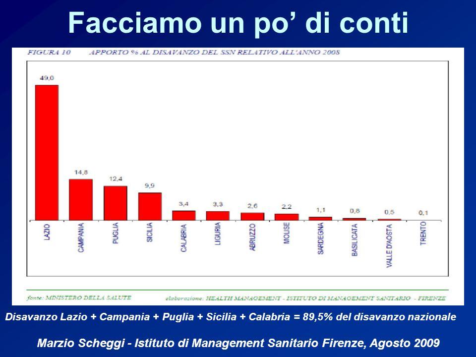Facciamo un po di conti Disavanzo Lazio + Campania + Puglia + Sicilia + Calabria = 89,5% del disavanzo nazionale Marzio Scheggi - Istituto di Management Sanitario Firenze, Agosto 2009