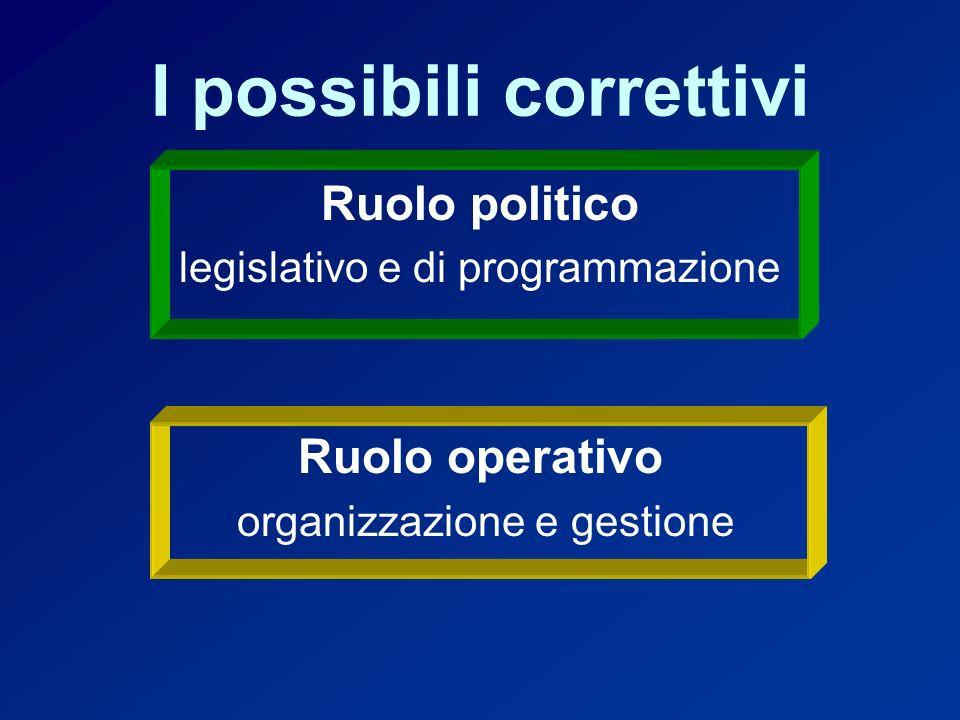 I possibili correttivi Ruolo politico legislativo e di programmazione Ruolo operativo organizzazione e gestione