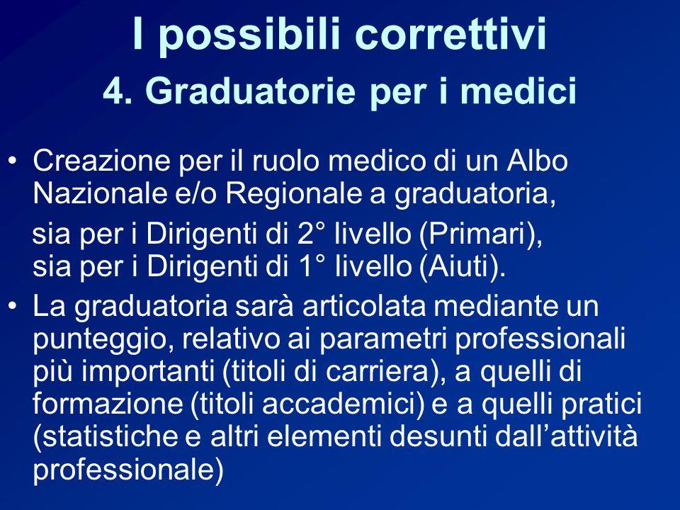 I possibili correttivi 4.