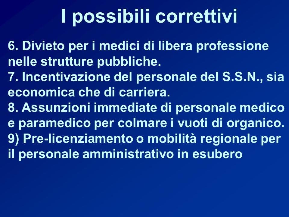 I possibili correttivi 6.Divieto per i medici di libera professione nelle strutture pubbliche.