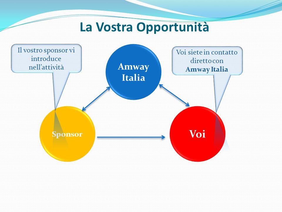 Esempio come sviluppare lattività Amway Italia Voi Acquistate gli articoli in modo autonomo per soddisfare: 1.