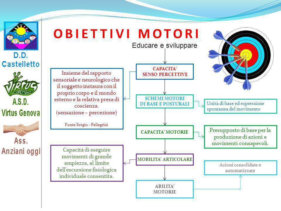 OBIETTIVI MOTORI Insieme del rapporto sensoriale e neurologico che il soggetto instaura con il proprio corpo e il mondo esterno e la relativa presa di
