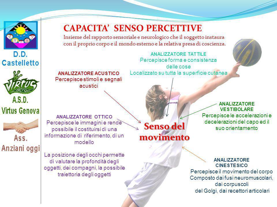Insieme del rapporto sensoriale e neurologico che il soggetto instaura con il proprio corpo e il mondo esterno e la relativa presa di coscienza. CAPAC