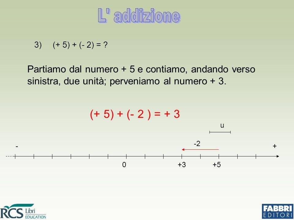 3) (+ 5) + (- 2) = ? Partiamo dal numero + 5 e contiamo, andando verso sinistra, due unità; perveniamo al numero + 3. (+ 5) + (- 2 ) = + 3 0+5 -2 +3 -