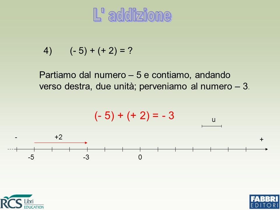 4) (- 5) + (+ 2) = ? Partiamo dal numero – 5 e contiamo, andando verso destra, due unità; perveniamo al numero – 3. (- 5) + (+ 2) = - 3 -5-30 u +2 + -