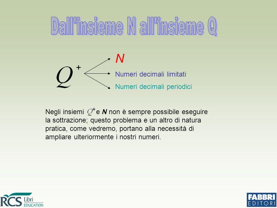 + N Numeri decimali limitati Numeri decimali periodici Negli insiemi e N non è sempre possibile eseguire la sottrazione; questo problema e un altro di