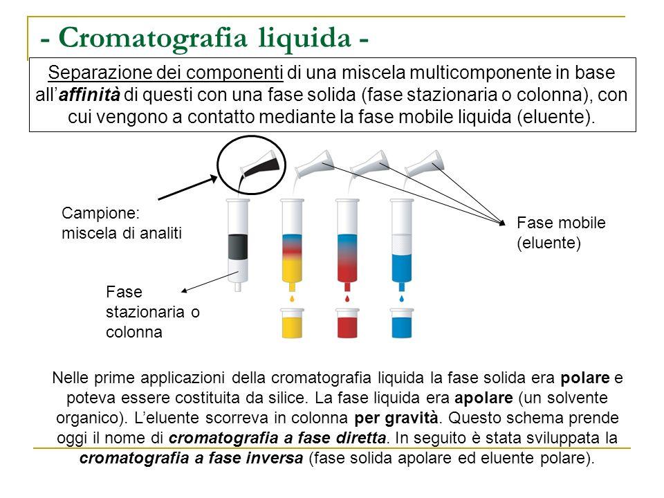 - Cromatografia liquida - Separazione dei componenti di una miscela multicomponente in base allaffinità di questi con una fase solida (fase stazionari