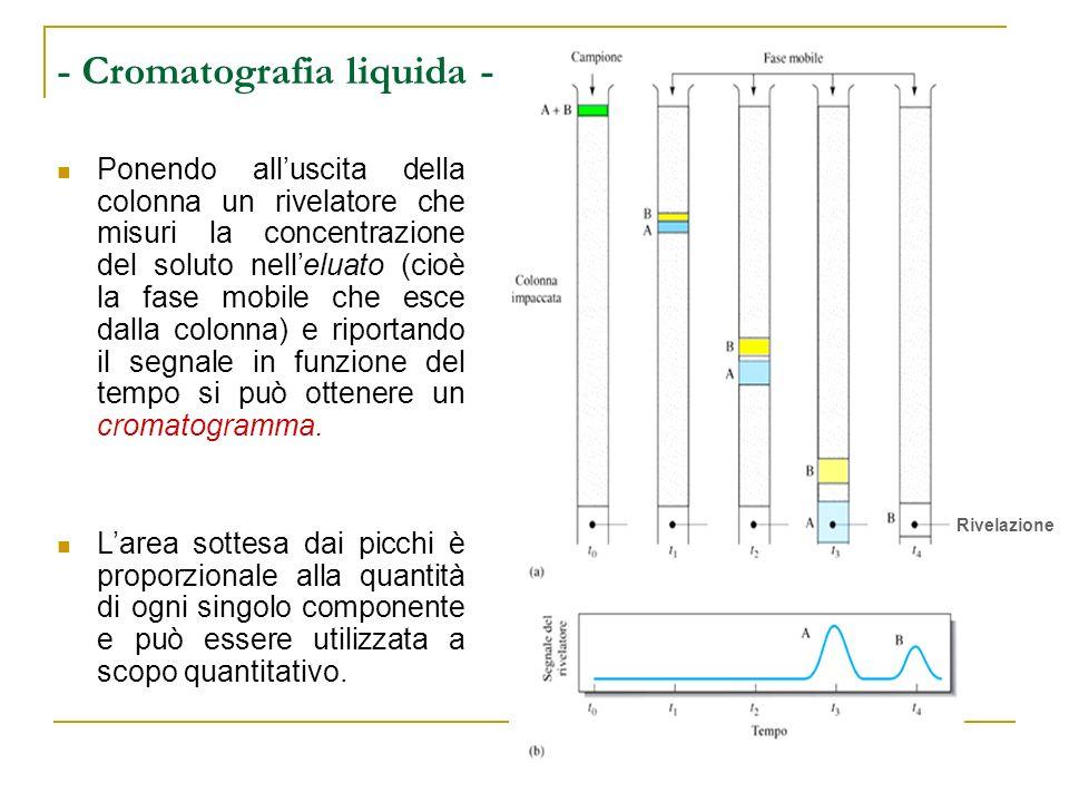Ponendo alluscita della colonna un rivelatore che misuri la concentrazione del soluto nelleluato (cioè la fase mobile che esce dalla colonna) e riport