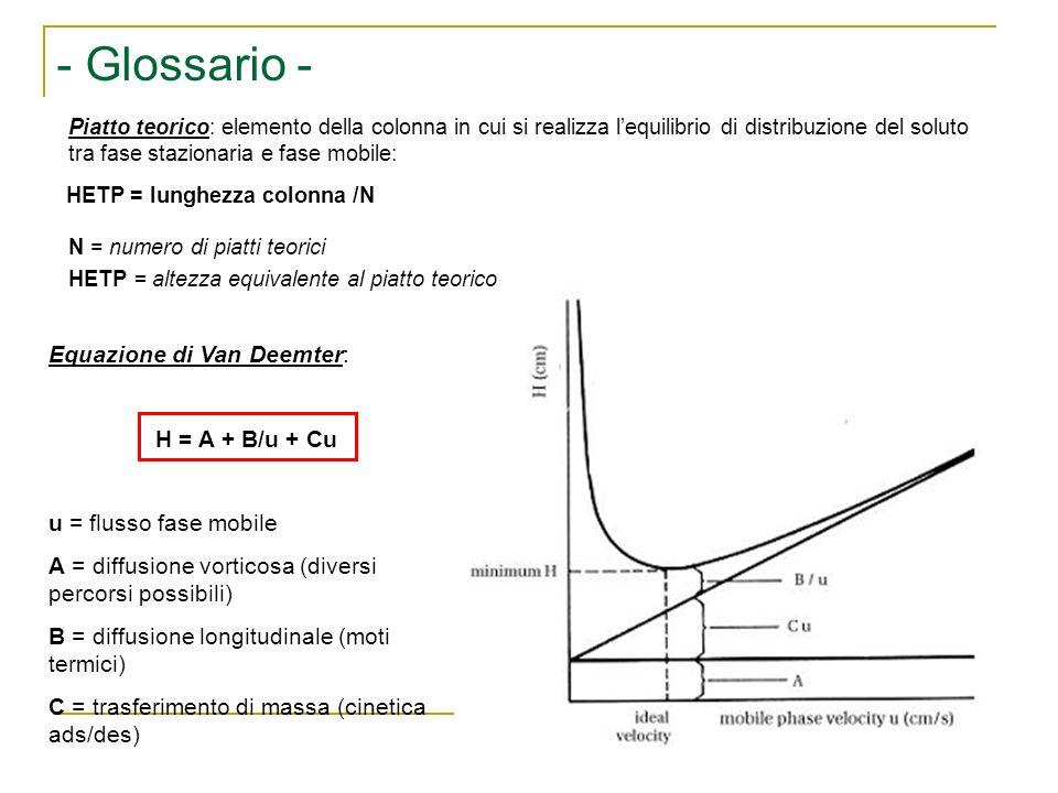 Equazione di Van Deemter: H = A + B/u + Cu u = flusso fase mobile A = diffusione vorticosa (diversi percorsi possibili) B = diffusione longitudinale (