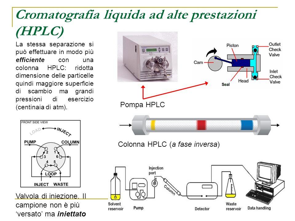 La stessa separazione si può effettuare in modo più efficiente con una colonna HPLC: ridotta dimensione delle particelle quindi maggiore superficie di