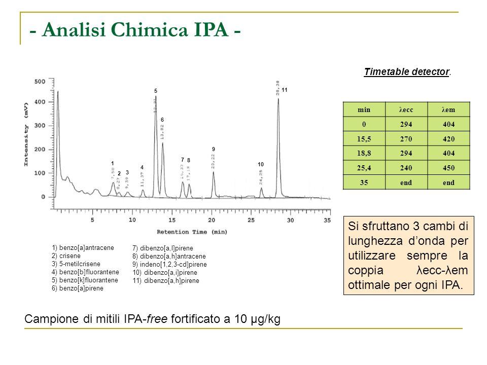 - Analisi Chimica IPA - 1) benzo[a]antracene 2) crisene 3) 5-metilcrisene 4) benzo[b]fluorantene 5) benzo[k]fluorantene 6) benzo[a]pirene 7) dibenzo[a