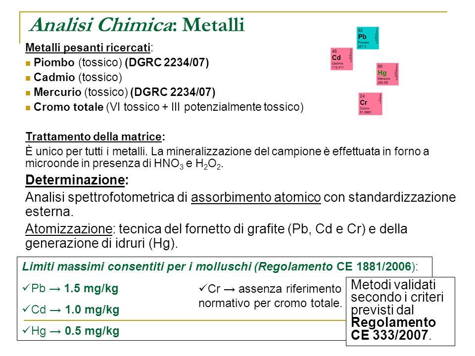 Metalli pesanti ricercati: Piombo (tossico) (DGRC 2234/07) Cadmio (tossico) Mercurio (tossico) (DGRC 2234/07) Cromo totale (VI tossico + III potenzial