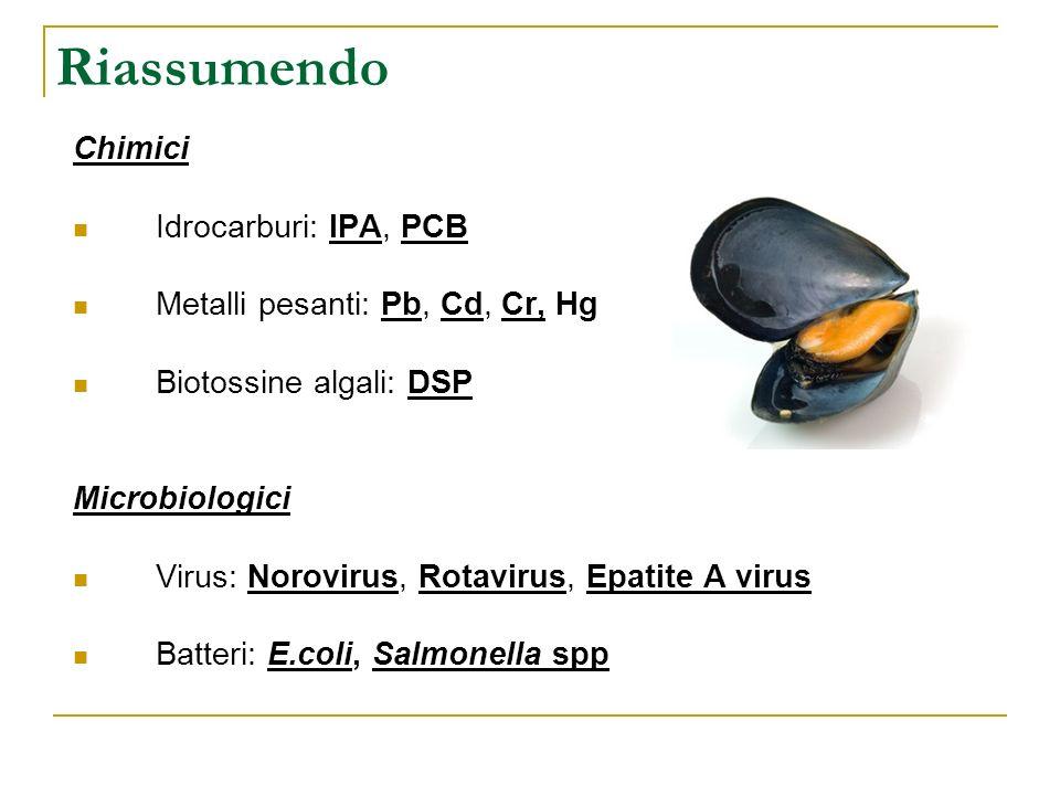 Riassumendo Chimici Idrocarburi: IPA, PCB Metalli pesanti: Pb, Cd, Cr, Hg Biotossine algali: DSP Microbiologici Virus: Norovirus, Rotavirus, Epatite A