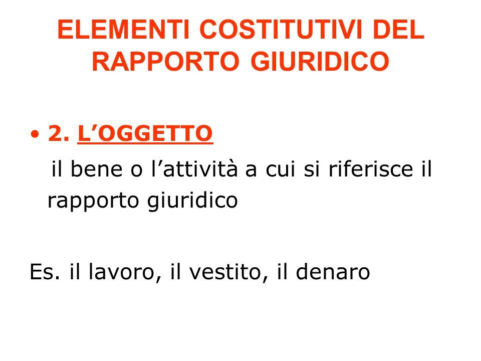ELEMENTI COSTITUTIVI DEL RAPPORTO GIURIDICO 2. LOGGETTO il bene o lattività a cui si riferisce il rapporto giuridico Es. il lavoro, il vestito, il den