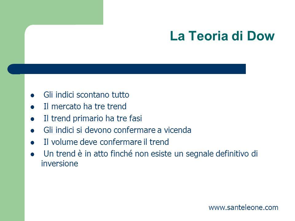 La Teoria di Dow Gli indici scontano tutto Il mercato ha tre trend Il trend primario ha tre fasi Gli indici si devono confermare a vicenda Il volume d