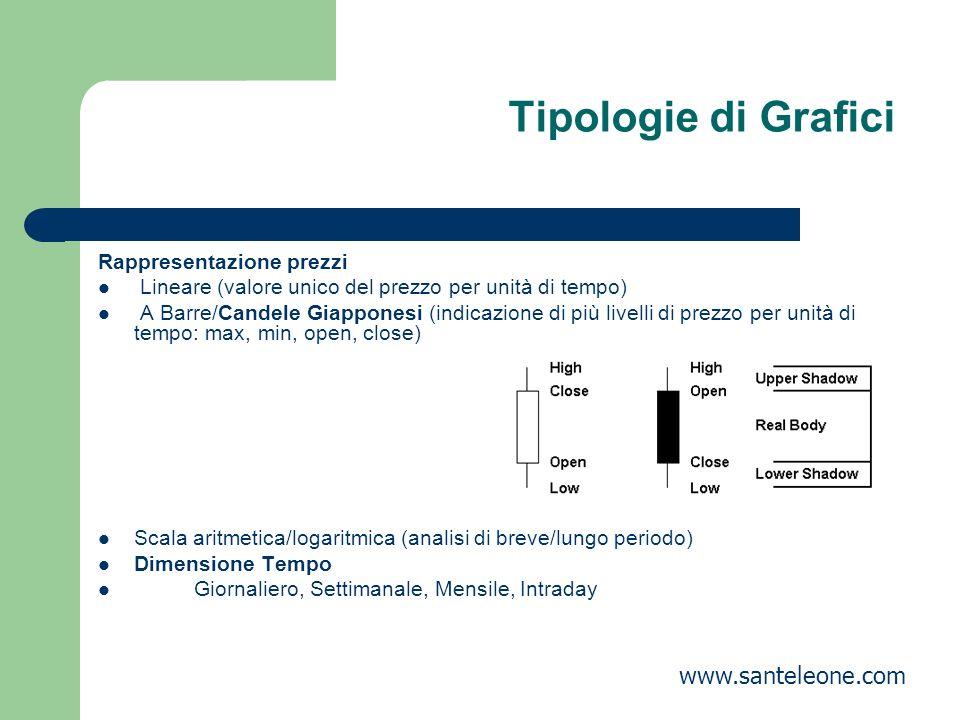 Tipologie di Grafici Rappresentazione prezzi Lineare (valore unico del prezzo per unità di tempo) A Barre/Candele Giapponesi (indicazione di più livel