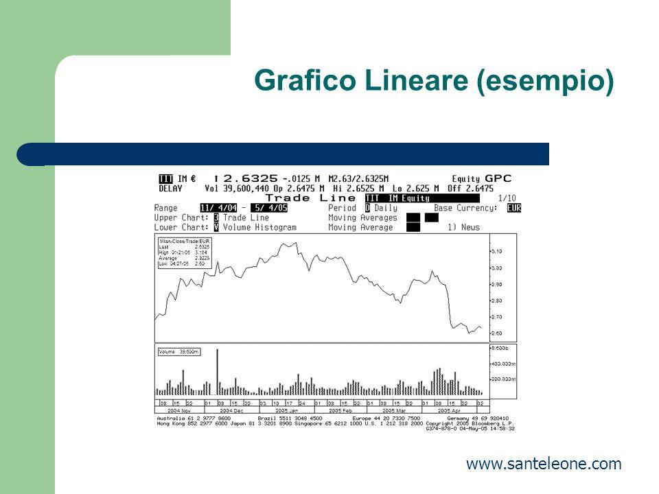 Grafico Lineare (esempio) www.santeleone.com